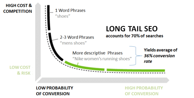 Why is it important to focus on long-tail keywords?